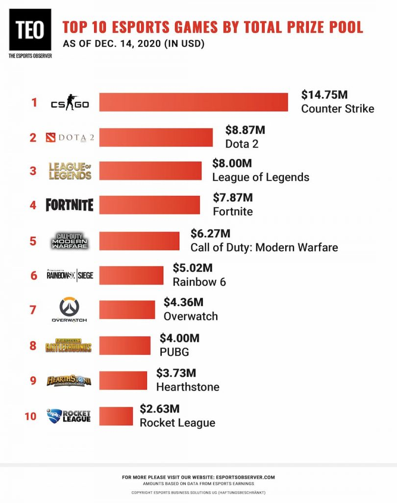 Top Esports Games in 2020